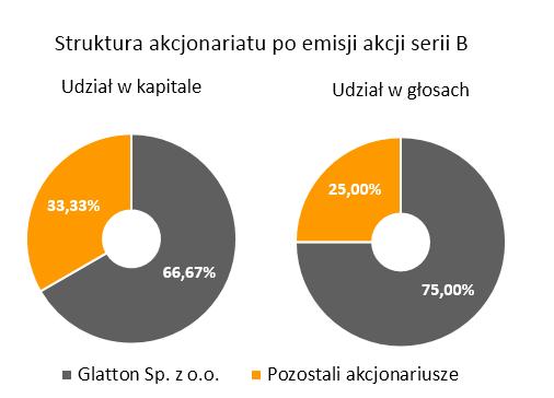 Struktura_akcjonariatu_Celon_Pharma_2017