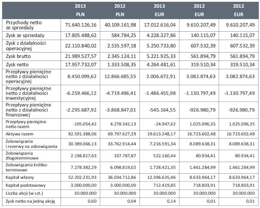 Wybrane_dane_finansowe_2013_2012